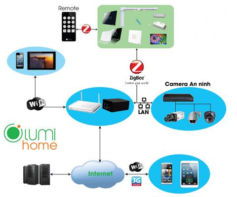 Giải pháp nhà thông minh Lumi SmartHome